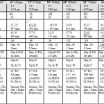 """Tubería Storm Seal Campana/Espiga y Tuberia Double-Q Hoja de Especificación del Producto (de 4"""" a 60"""")"""